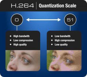 Quantization Scale
